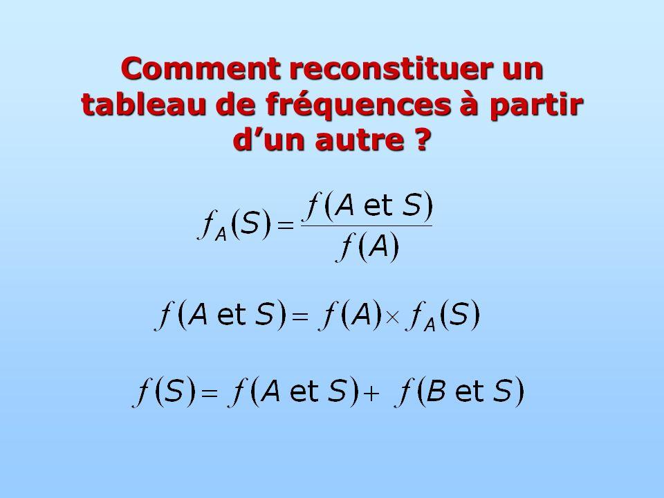 Comment reconstituer un tableau de fréquences à partir dun autre ?