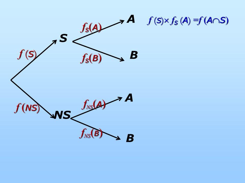 S NS A f ( S ) f ( NS ) fS(B)fS(B)fS(B)fS(B) fS(A)fS(A)fS(A)fS(A) f NS ( B ) f NS ( A ) A f ( S ) f S ( A ) =f ( A S ) f ( S ) f S ( A ) =f ( A S ) B B