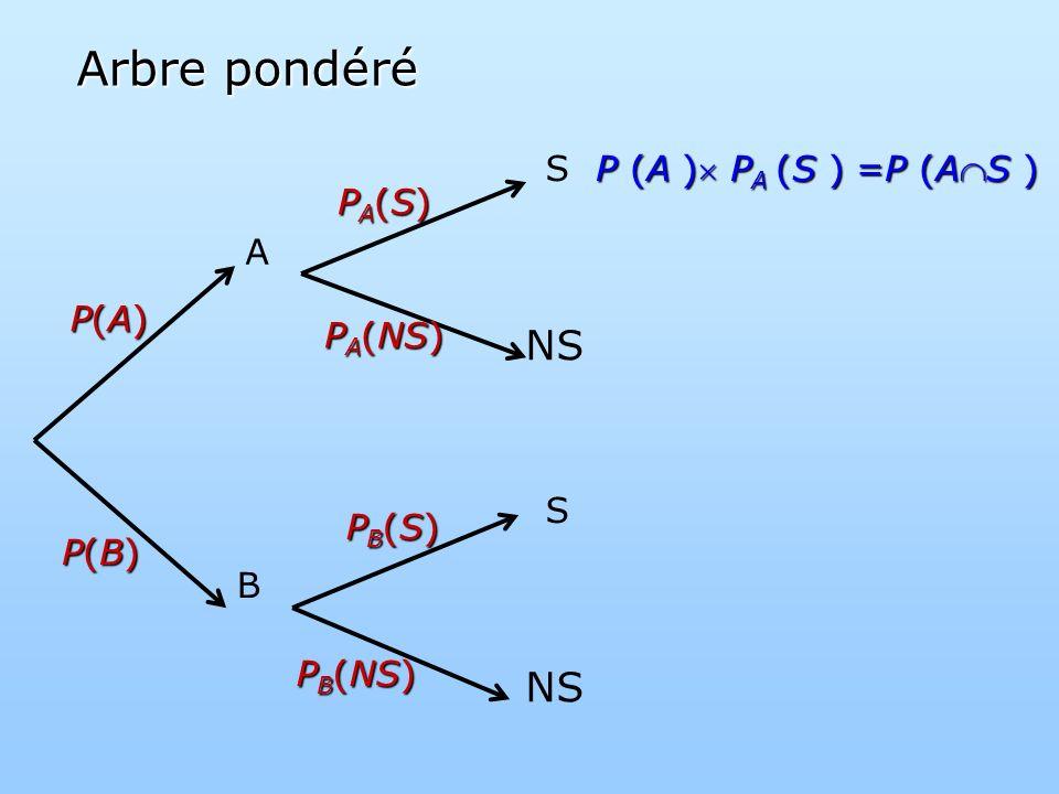 NS A B S S P(A)P(A)P(A)P(A) P(B)P(B)P(B)P(B) P A (NS) PA(S)PA(S)PA(S)PA(S) P B (NS) PB(S)PB(S)PB(S)PB(S) P (A ) P A (S ) =P (AS ) Arbre pondéré