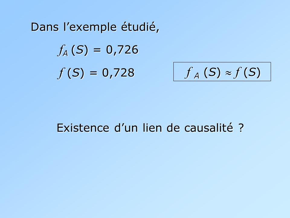 Dans lexemple étudié, f A (S) = 0,726 f A (S) = 0,726 f (S) = 0,728 f (S) = 0,728 f A (S) f (S) f A (S) f (S) Existence dun lien de causalité ?