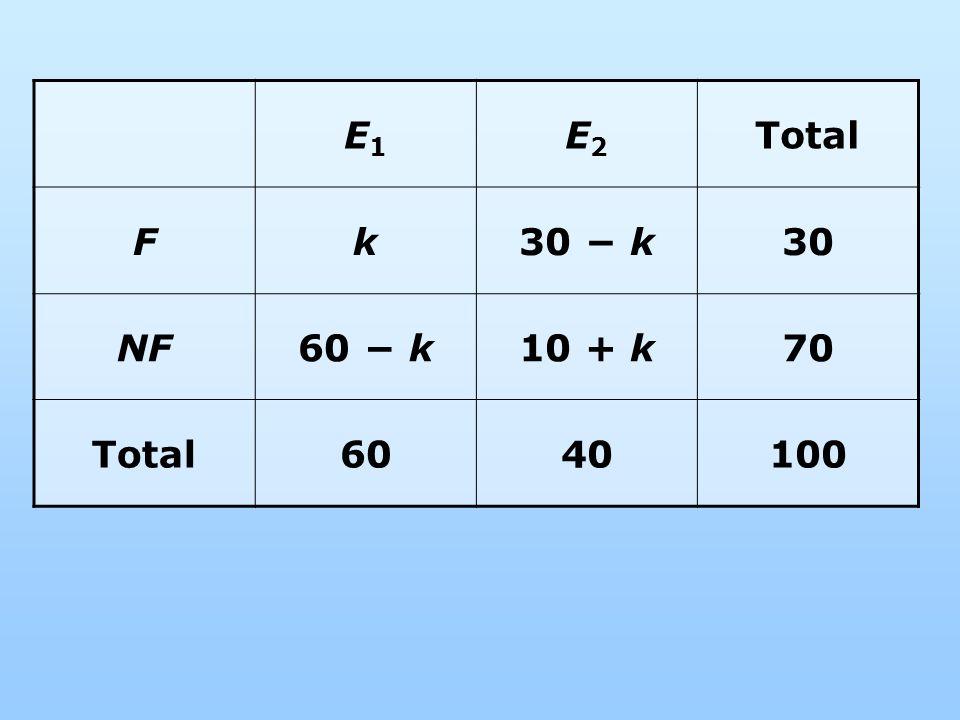 E1E1 E2E2 Total Fk30 k30 NF60 k10 + k70 Total6040100
