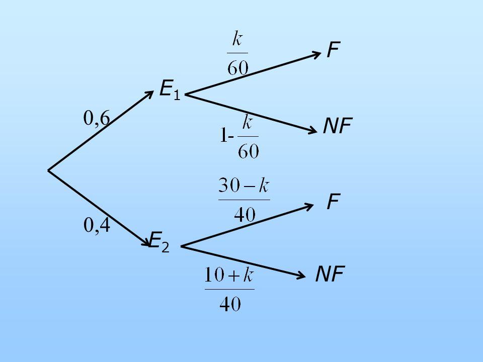 NF E1E1 E2E2 F 0,6 0,4 F