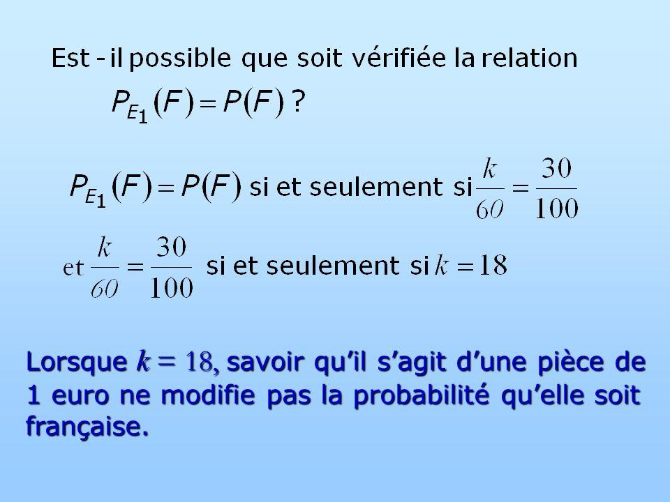 Lorsque k = 18, savoir quil sagit dune pièce de 1 euro ne modifie pas la probabilité quelle soit française.