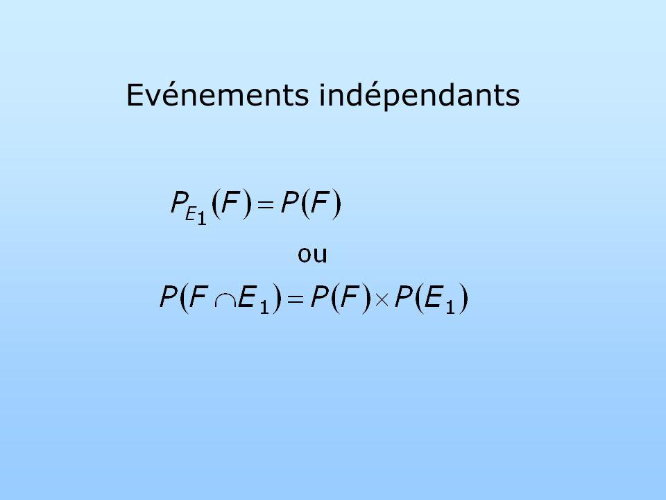 Evénements indépendants