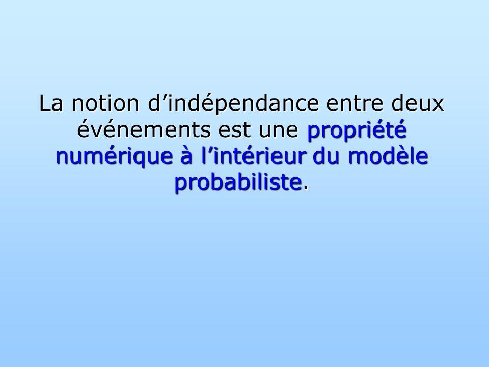 La notion dindépendance entre deux événements est une propriété numérique à lintérieur du modèle probabiliste.