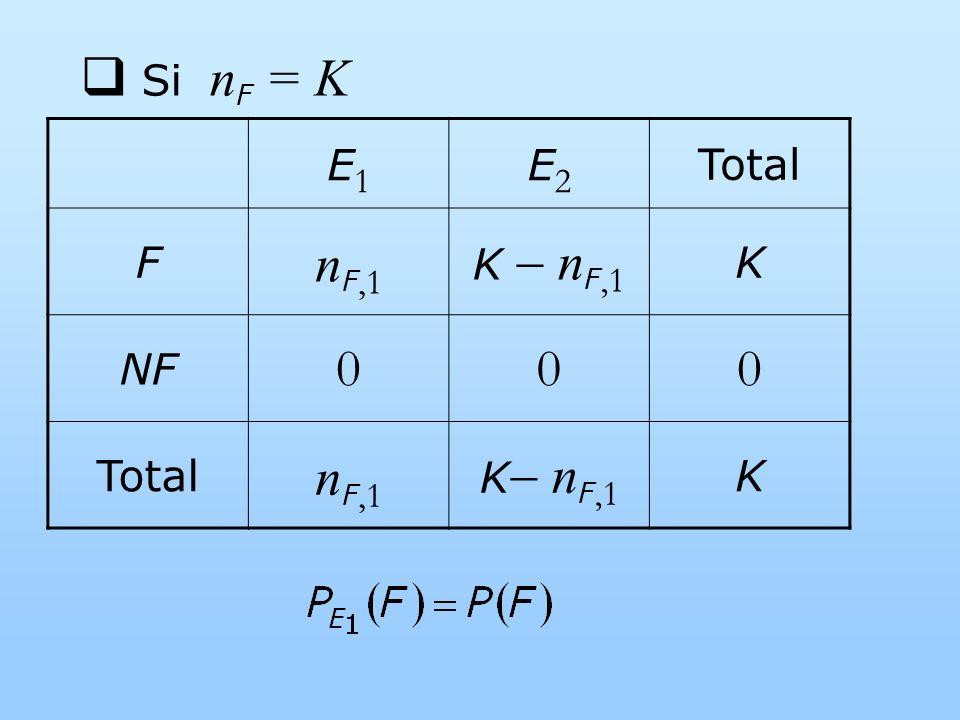 Si n F = K E1E1 E2E2 Total F n F,1 K n F,1 K NF 000 Total n F,1 K n F,1 K