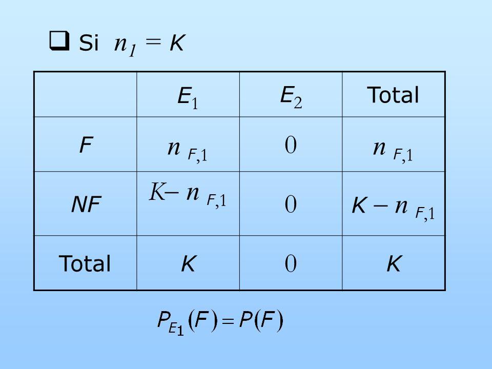 Si n 1 = K E1E1 E2E2 Total F n F,1 0 NF K n F,1 0 TotalK 0 K