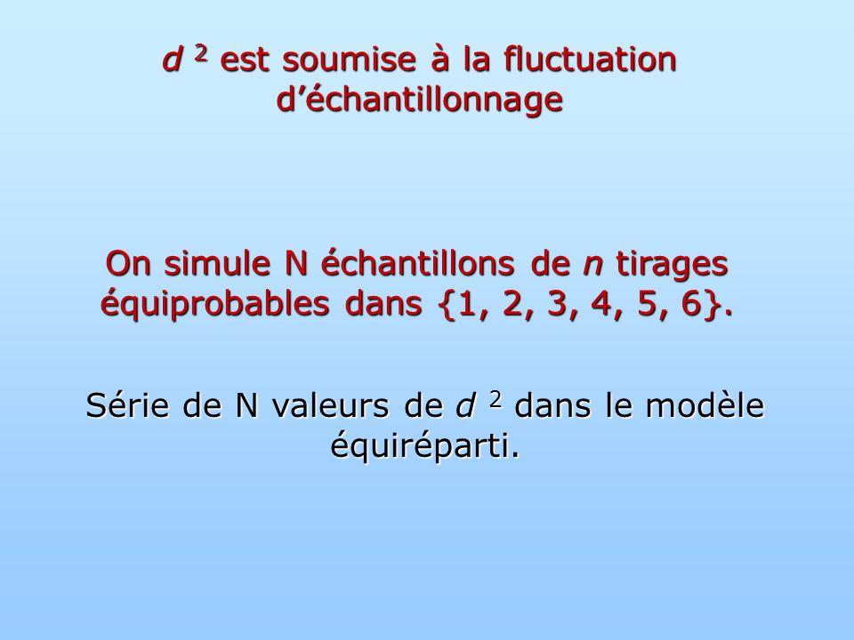 d 2 est soumise à la fluctuation déchantillonnage On simule N échantillons de n tirages équiprobables dans {1, 2, 3, 4, 5, 6}.