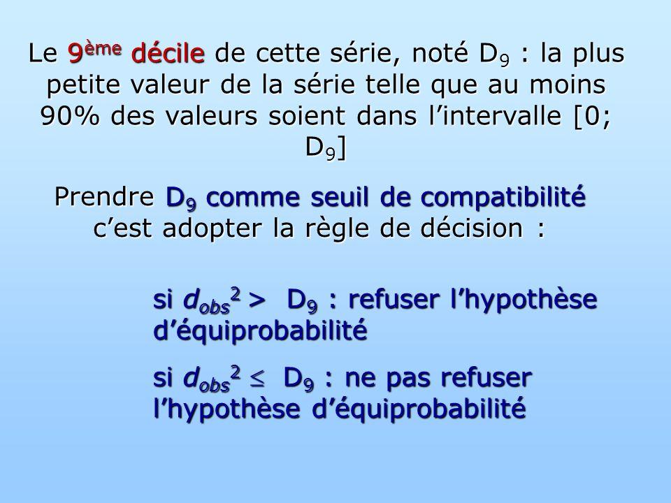 Le 9 ème décile de cette série, noté D 9 : la plus petite valeur de la série telle que au moins 90% des valeurs soient dans lintervalle [0; D 9 ] Prendre D 9 comme seuil de compatibilité cest adopter la règle de décision : si d obs 2 > D 9 : refuser lhypothèse déquiprobabilité si d obs 2 D 9 : ne pas refuser lhypothèse déquiprobabilité