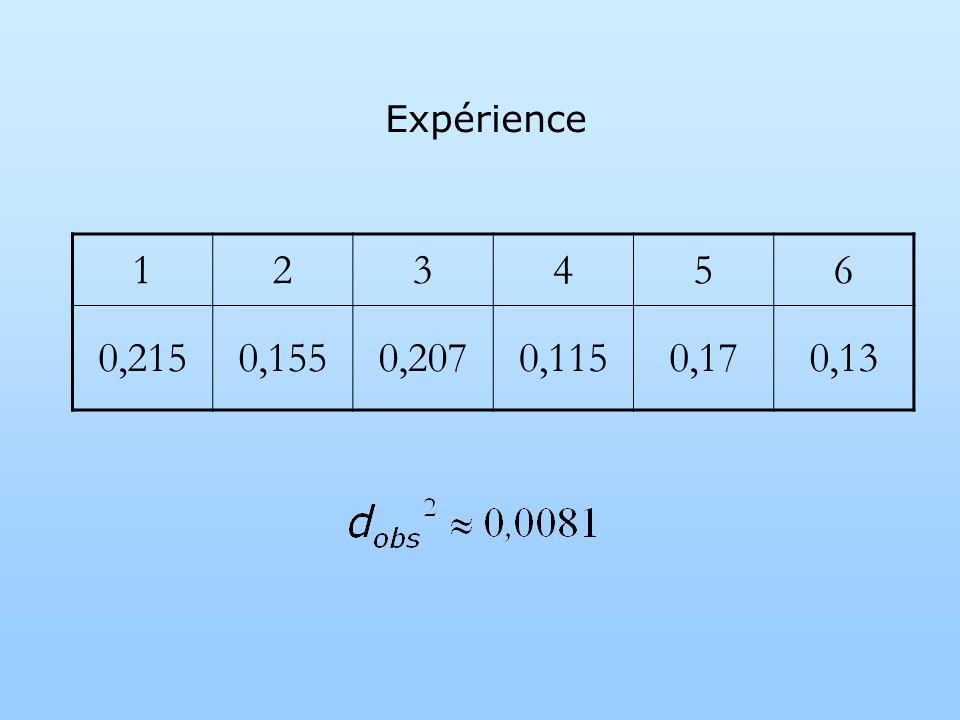 123456 0,2150,1550,2070,1150,170,13 Expérience