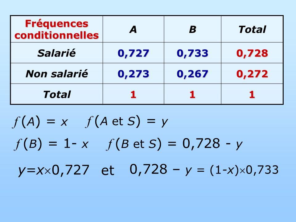 f ( A ) = x f ( A et S ) = y f ( B ) = 1- x f ( B et S ) = 0,728 - y Fréquences conditionnelles ABTotal Salarié0,7270,7330,728 Non salarié0,2730,2670,272 Total111 y=x0,727 0,728 – y = (1-x)0,733 et