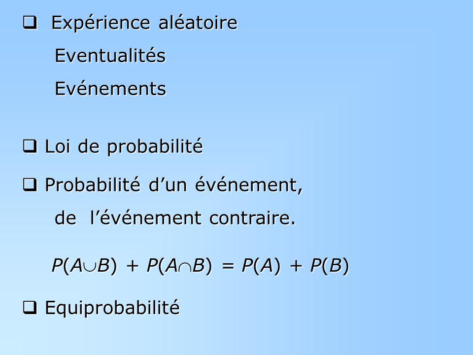 Expérience aléatoire Expérience aléatoire Eventualités Eventualités Evénements Evénements Probabilité dun événement, Probabilité dun événement, de lévénement contraire.