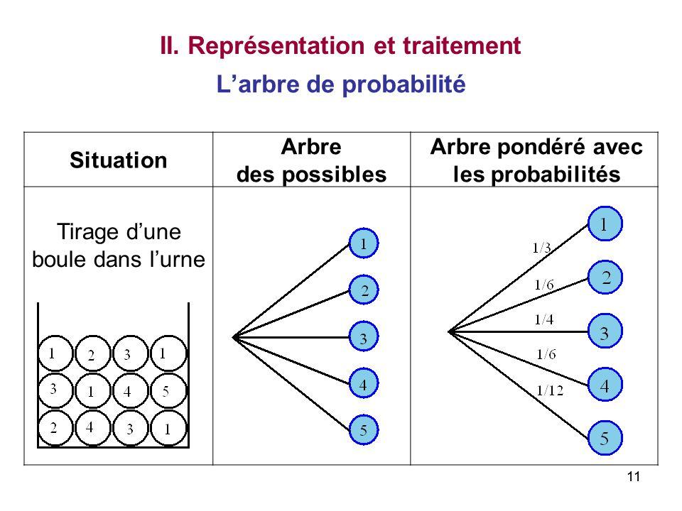 11 Larbre de probabilité Situation Arbre des possibles Arbre pondéré avec les probabilités Tirage dune boule dans lurne II. Représentation et traiteme