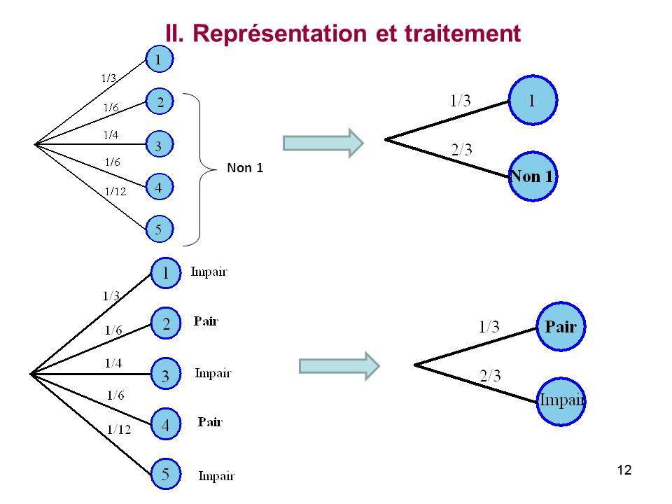 12 Non 1 II. Représentation et traitement