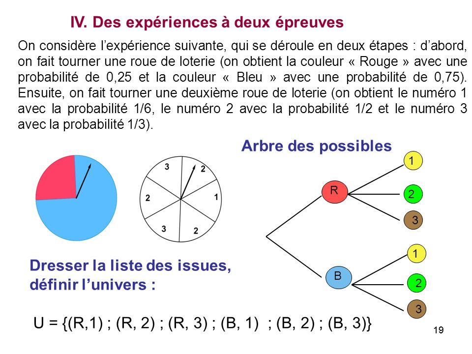 19 On considère lexpérience suivante, qui se déroule en deux étapes : dabord, on fait tourner une roue de loterie (on obtient la couleur « Rouge » ave
