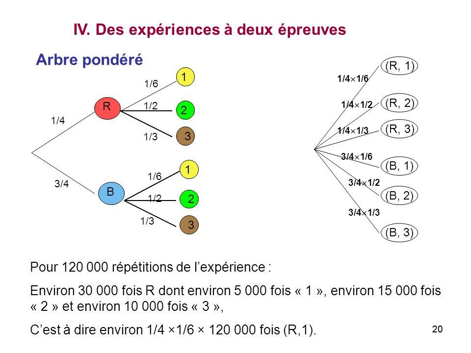 20 IV. Des expériences à deux épreuves R B 1/4 3/4 1 1 2 2 3 3 1/6 1/3 1/2 Arbre pondéré (R, 1) (R, 2) (B, 1) (R, 3) (B, 2) (B, 3) 1/4 1/6 1/4 1/2 1/4
