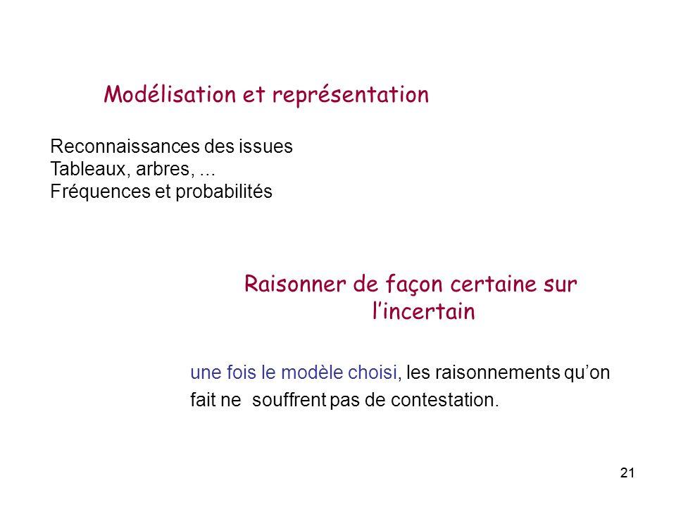 21 Modélisation et représentation Reconnaissances des issues Tableaux, arbres,... Fréquences et probabilités Raisonner de façon certaine sur lincertai