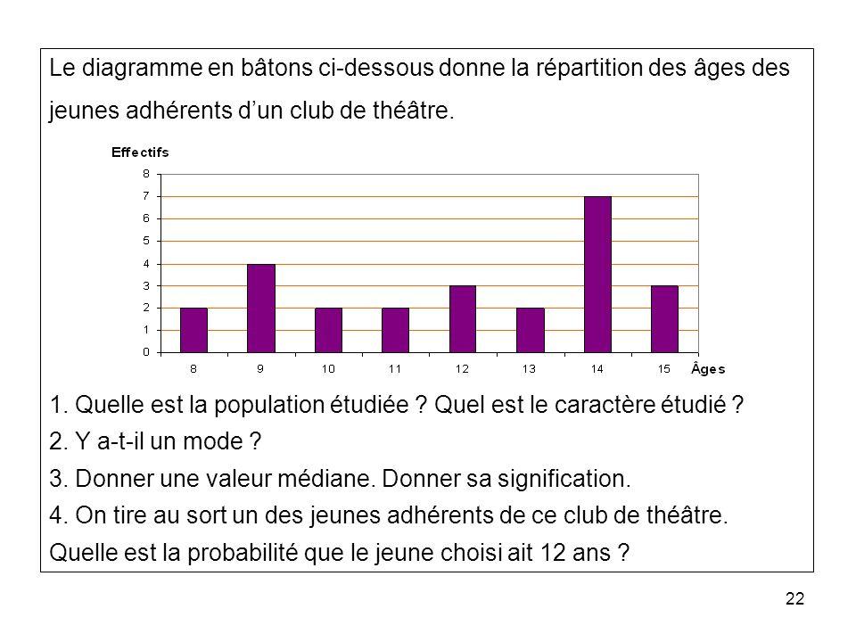 22 Le diagramme en bâtons ci-dessous donne la répartition des âges des jeunes adhérents dun club de théâtre. 1. Quelle est la population étudiée ? Que