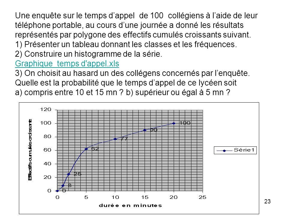 23 Une enquête sur le temps dappel de 100 collégiens à laide de leur téléphone portable, au cours dune journée a donné les résultats représentés par p