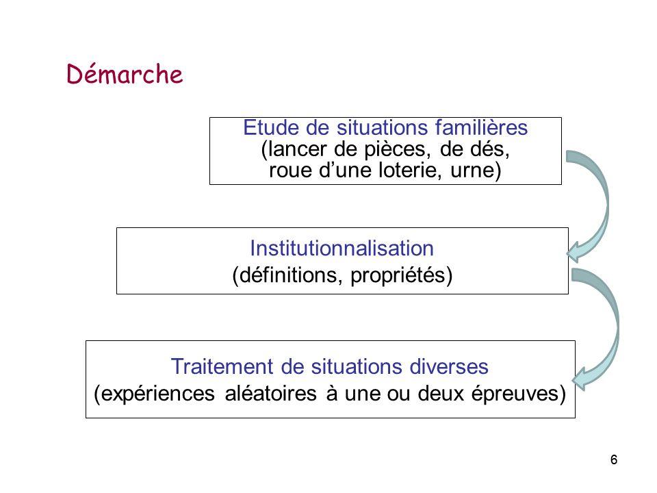 66 Etude de situations familières (lancer de pièces, de dés, roue dune loterie, urne) Institutionnalisation (définitions, propriétés) Traitement de si
