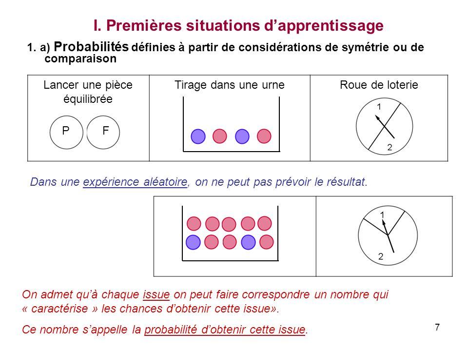 7 1. a) Probabilités définies à partir de considérations de symétrie ou de comparaison Lancer une pièce équilibrée Tirage dans une urneRoue de loterie