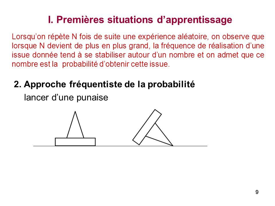 99 2. Approche fréquentiste de la probabilité lancer dune punaise I. Premières situations dapprentissage Lorsquon répète N fois de suite une expérienc