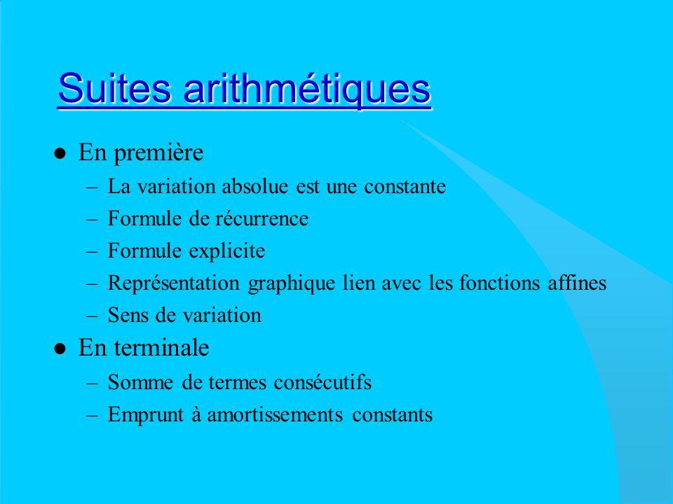 Suites géométriques Suites géométriques En première –Suite géométrique de raison positive –Formule de récurrence –Formule explicite –Représentation graphique –Croissance géométrique ou exponentielle En terminale –Somme de termes consécutifs –Emprunt à annuités constantes –Limite (sauf pour les CGRH) –Les fonctions exponentielles interpolent les suites géométriques(sauf pour les CGRH) (voir exponentielle.xls)