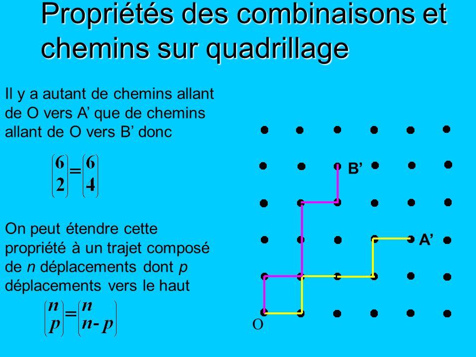 Propriétés des combinaisons et chemins sur quadrillage O A B Il y a autant de chemins allant de O vers A que de chemins allant de O vers B donc On peu