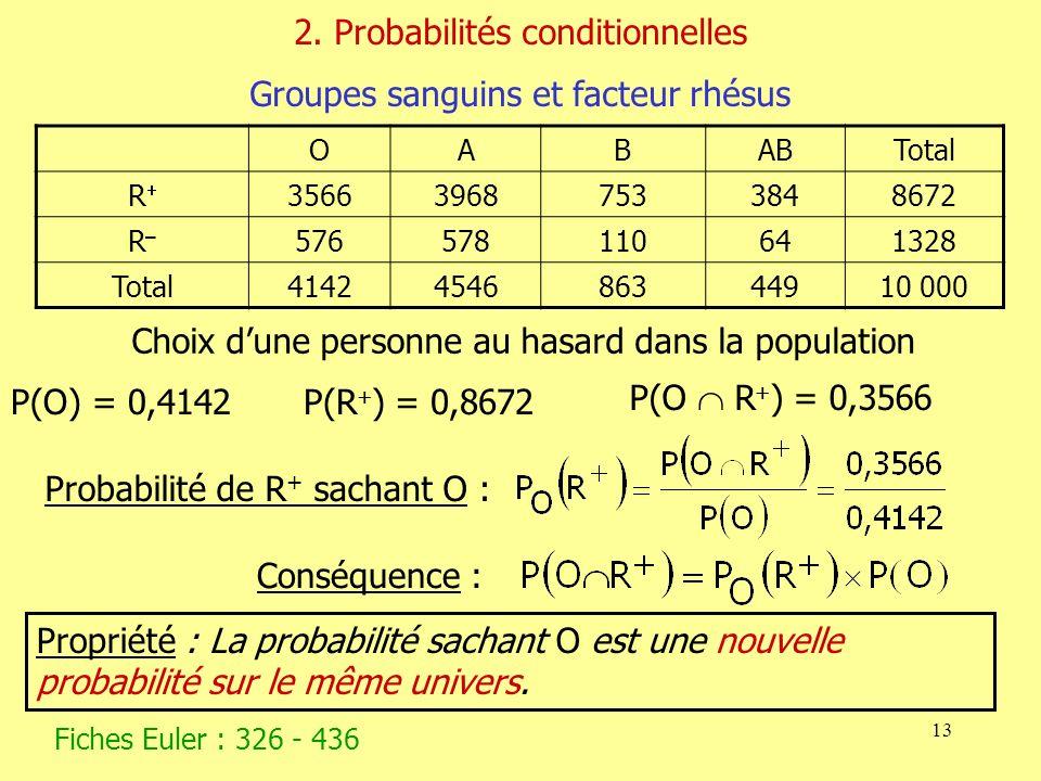 13 2. Probabilités conditionnelles Groupes sanguins et facteur rhésus Choix dune personne au hasard dans la population P(O) = 0,4142P(R ) = 0,8672 P(O