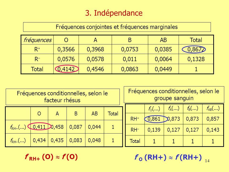 14 fréquencesOABABTotal R 0,35660,39680,07530,03850,8672 R–R– 0,05760,05780,0110,00640,1328 Total0,41420,45460,08630,04491 OABABTotal f RH+ (...)0,411