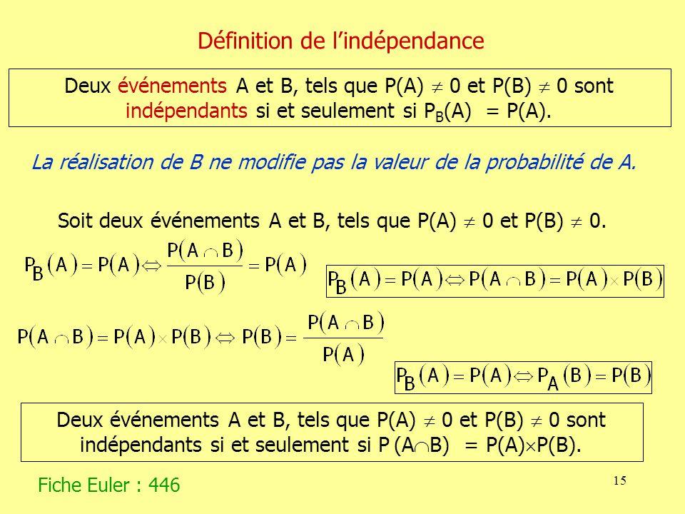 15 Deux événements A et B, tels que P(A) 0 et P(B) 0 sont indépendants si et seulement si P B (A) = P(A). La réalisation de B ne modifie pas la valeur