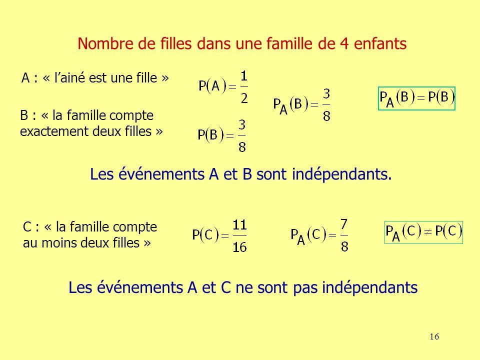 16 B : « la famille compte exactement deux filles » A : « lainé est une fille » Nombre de filles dans une famille de 4 enfants Les événements A et B sont indépendants.