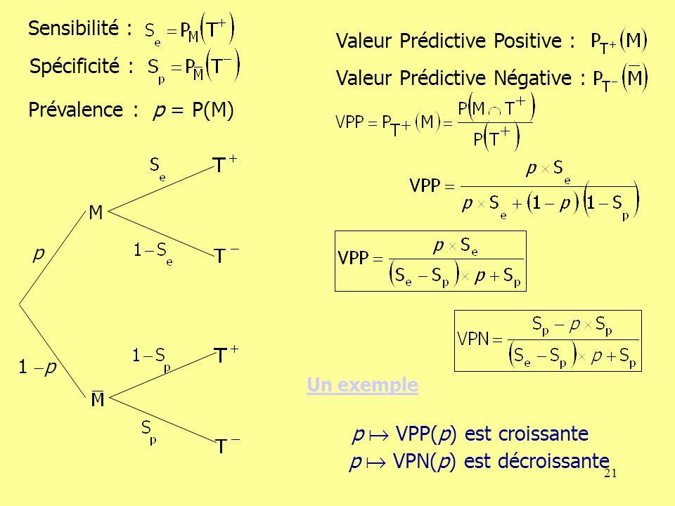 21 Un exemple Prévalence : p = P(M) Sensibilité : Spécificité : Valeur Prédictive Positive : Valeur Prédictive Négative : p VPP(p) est croissante p VPN(p) est décroissante p 1 p M