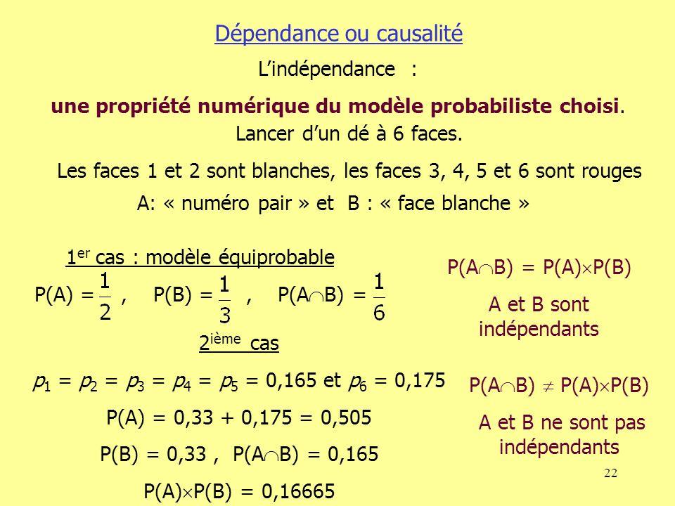 22 Dépendance ou causalité Lindépendance : une propriété numérique du modèle probabiliste choisi. Lancer dun dé à 6 faces. Les faces 1 et 2 sont blanc