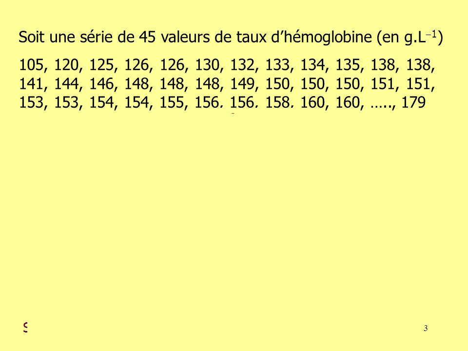 3 TigeFeuilles 1051 111 120 5 6 65 130 2 3 4 5 8 812 141 4 6 8 8 8 919 150 0 0 1 1 3 3 4 4 5 6 6 832 160 0 3 4 4 5 6 8 841 170 2 2 945 Soit une série de 45 valeurs de taux dhémoglobine (en g.L 1 ) 105, 120, 125, 126, 126, 130, 132, 133, 134, 135, 138, 138, 141, 144, 146, 148, 148, 148, 149, 150, 150, 150, 151, 151, 153, 153, 154, 154, 155, 156, 156, 158, 160, 160, ….., 179 Quartiles : 1 er quartile : la plus petite valeur observée telle que, au moins 25% des données lui soient inférieures ou égales.