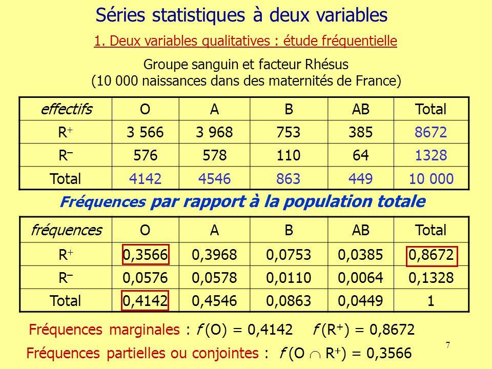 7 effectifsOABABTotal R 3 5663 9687533858672 R–R– 576578110641328 Total4142454686344910 000 Groupe sanguin et facteur Rhésus (10 000 naissances dans des maternités de France) fréquencesOABABTotal R 0,35660,39680,07530,03850,8672 R–R– 0,05760,05780,01100,00640,1328 Total0,41420,45460,08630,04491 Fréquences marginales : f (O) = 0,4142 f (R + ) = 0,8672 Fréquences partielles ou conjointes : f (O R ) = 0,3566 Fréquences par rapport à la population totale Séries statistiques à deux variables 1.