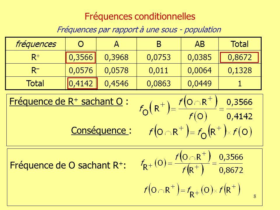 8 fréquencesOABABTotal R 0,35660,39680,07530,03850,8672 R–R– 0,05760,05780,0110,00640,1328 Total 0,41420,45460,08630,04491 Fréquence de R + sachant O : Fréquence de O sachant R + : Fréquences conditionnelles Fréquences par rapport à une sous - population Conséquence :