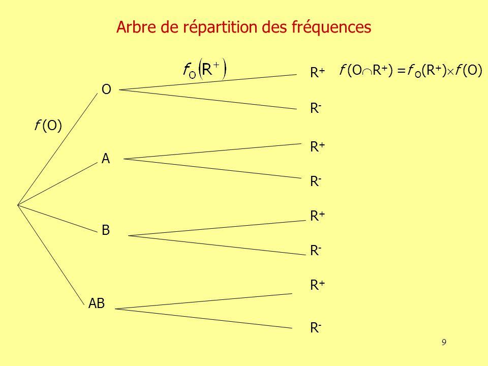 10 Ajustement Sur chaque individu dune population de n individus, on mesure deux variables, x et y.