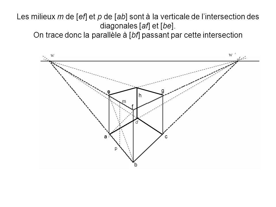 Les milieux m de [ef] et p de [ab] sont à la verticale de lintersection des diagonales [af] et [be]. On trace donc la parallèle à [bf] passant par cet