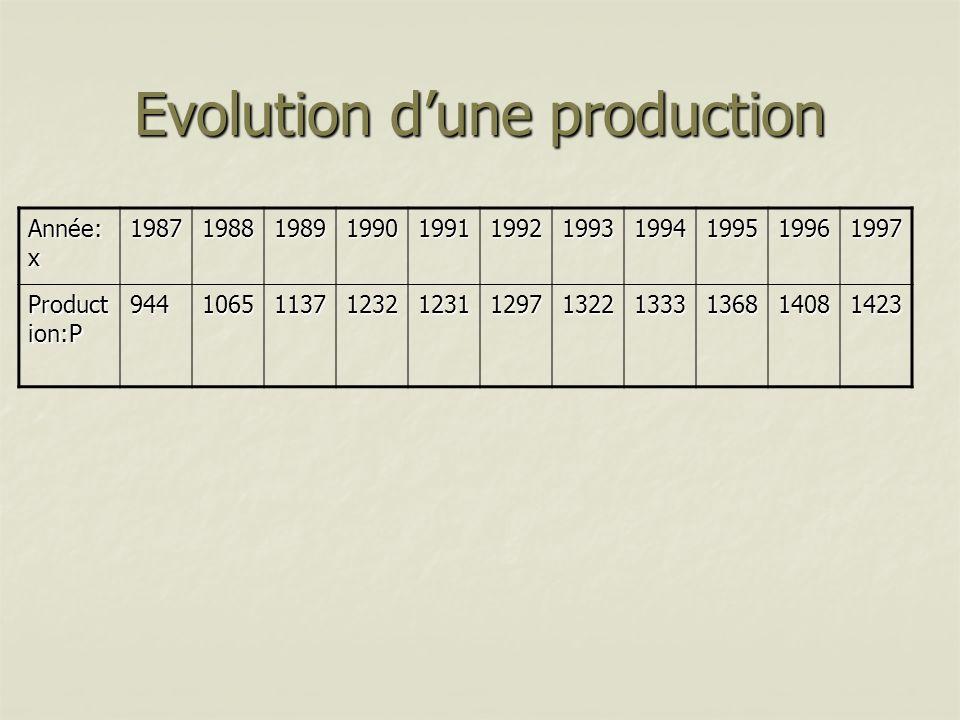 Evolution donne lévolution moyenne par année sur une période de 10 ans de la production.
