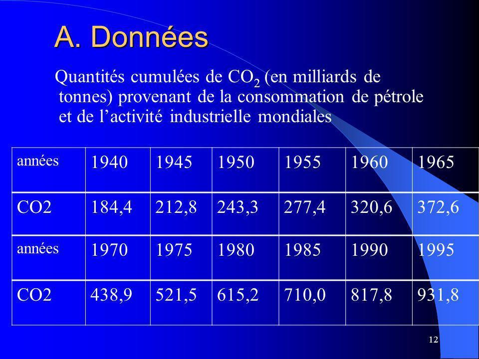 12 A. Données Quantités cumulées de CO 2 (en milliards de tonnes) provenant de la consommation de pétrole et de lactivité industrielle mondiales année