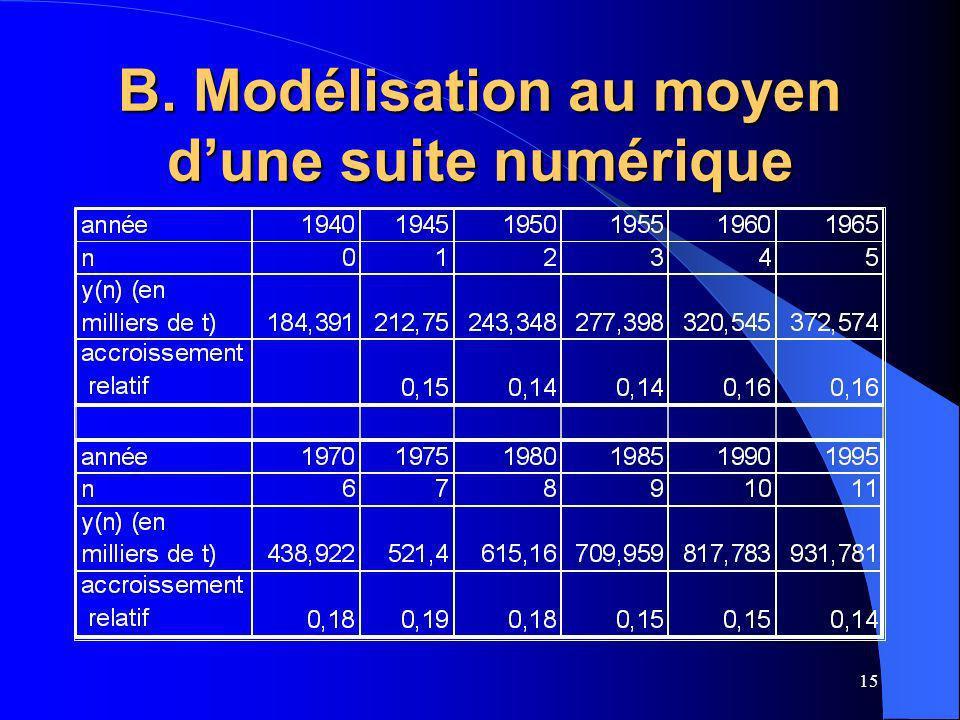 15 B. Modélisation au moyen dune suite numérique