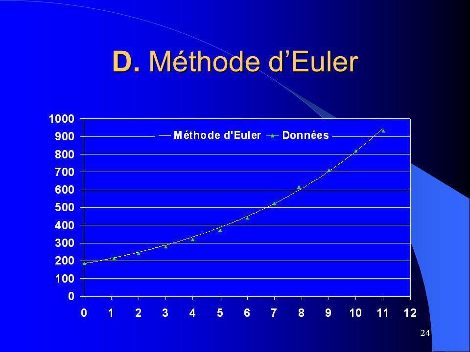 24 D. Méthode dEuler