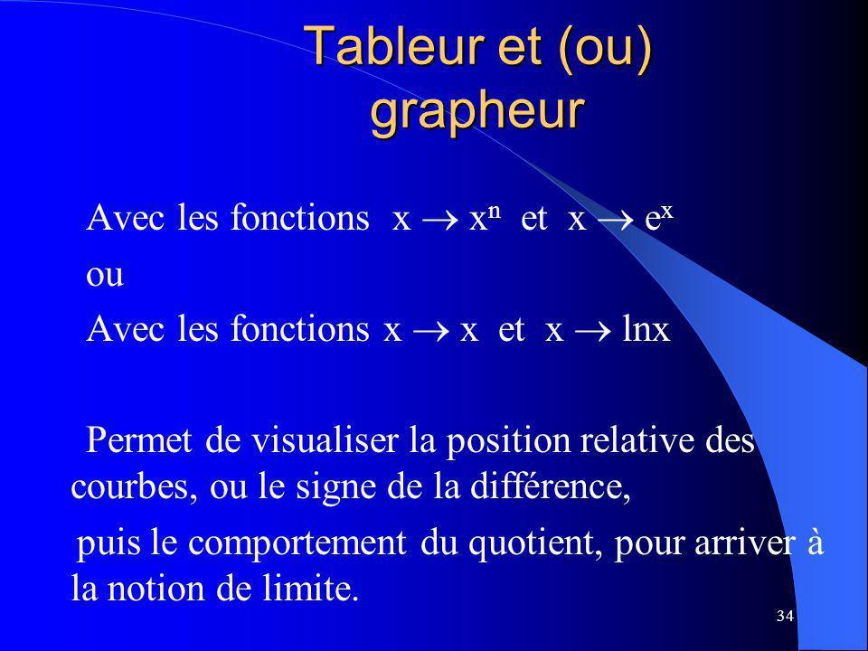 34 Avec les fonctions x x n et x e x ou Avec les fonctions x x et x lnx Permet de visualiser la position relative des courbes, ou le signe de la diffé