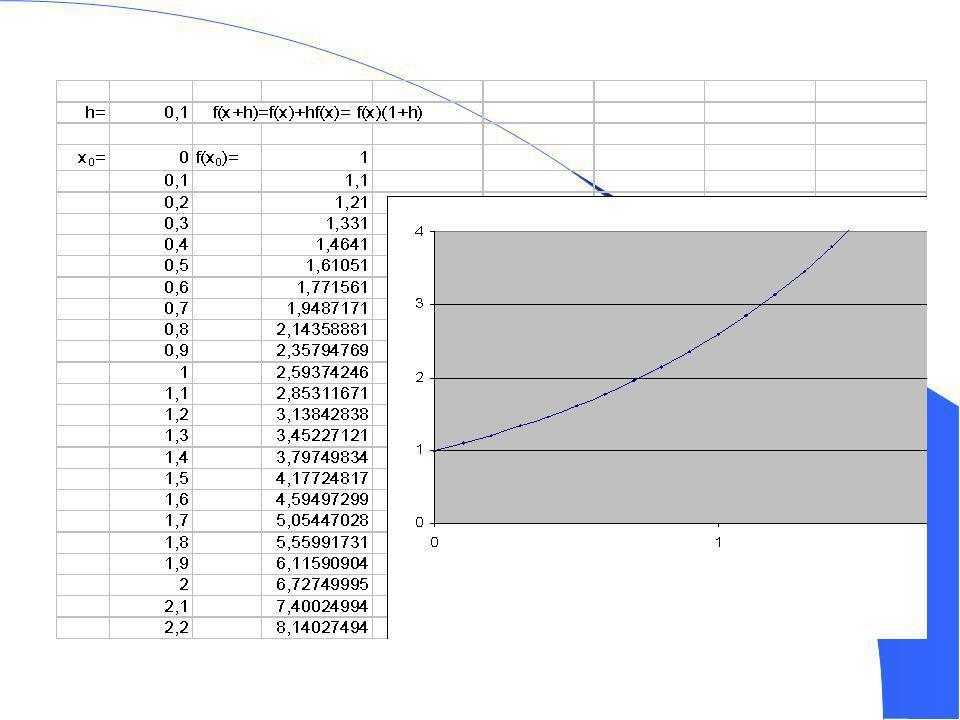 9 Définition de f(t) pour t réel arbitraire En posant h = t/n, la méthode dEuler donne f(t) f(0) x (1 + h) n = (1 + t/n) n Le calcul de f(t) semble donc dépendre de n (nombre de pas pour aller de 0 à n) On a donc lidée dun passage à la limite, mais la justification de lexistence de f reste difficile à ce stade et doit donc être admise.