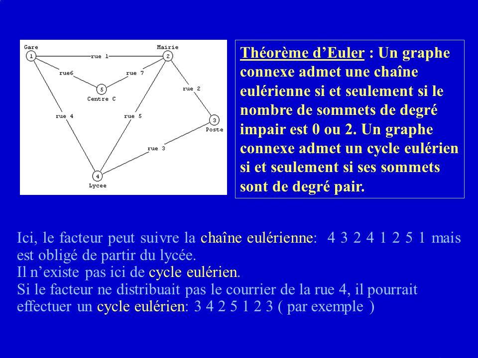 Ici, le facteur peut suivre la chaîne eulérienne: 4 3 2 4 1 2 5 1 mais est obligé de partir du lycée.