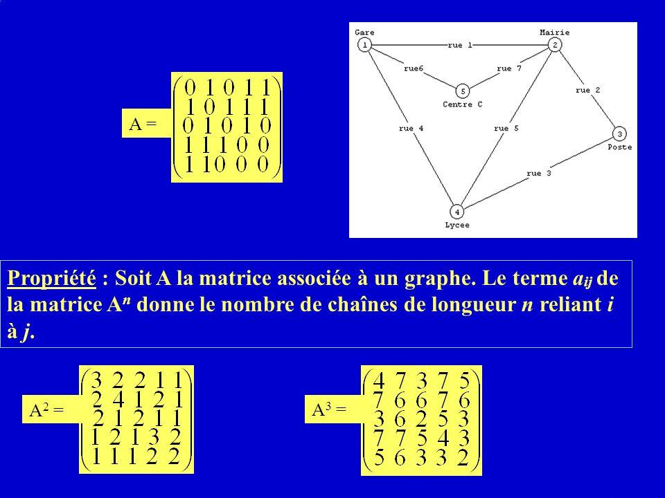 A = Propriété : Soit A la matrice associée à un graphe.