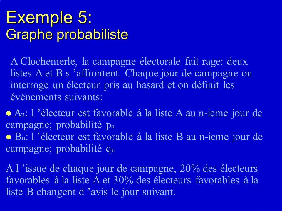 A n : l électeur est favorable à la liste A au n-ieme jour de campagne; probabilité p n B n : l électeur est favorable à la liste B au n-ieme jour de campagne; probabilité q n Exemple 5: Graphe probabiliste A Clochemerle, la campagne électorale fait rage: deux listes A et B s affrontent.
