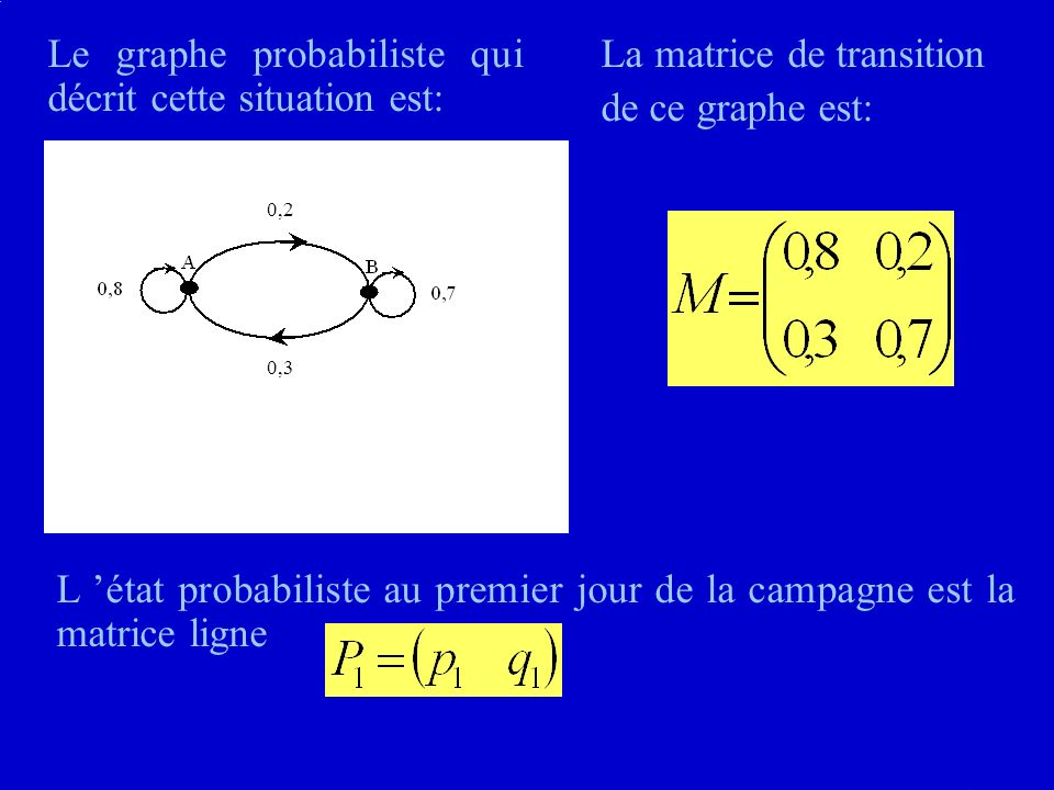 Le graphe probabiliste qui décrit cette situation est: 0,2 0,3 La matrice de transition de ce graphe est: L état probabiliste au premier jour de la campagne est la matrice ligne