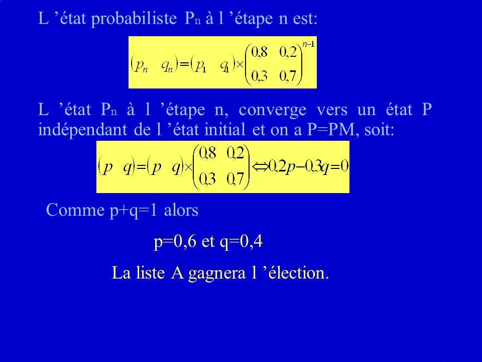 L état probabiliste P n à l étape n est: L état P n à l étape n, converge vers un état P indépendant de l état initial et on a P=PM, soit: Comme p+q=1 alors p=0,6 et q=0,4 La liste A gagnera l élection.